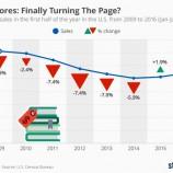Положителната тенденция в продажбите на печатни книги на американския пазар продължава