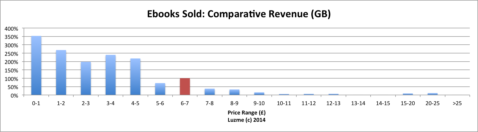 luzme-2013-comparative-revenue-gb