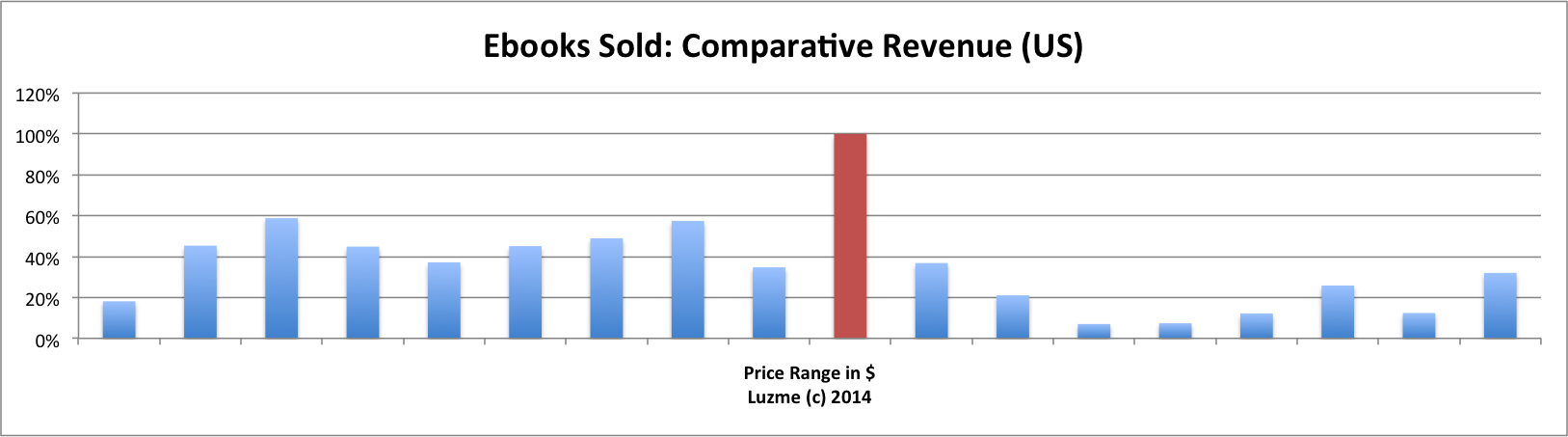 luzme-2013-comparative-revenue-us