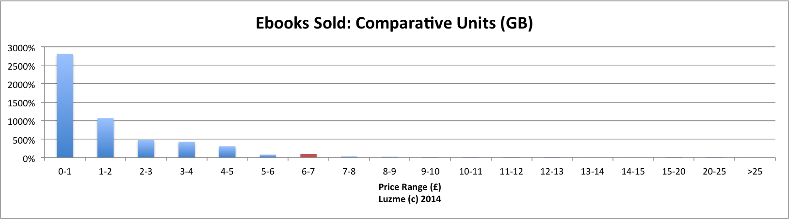 luzme-2013-comparative-units-gb