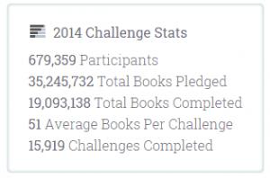 Световните статистки на Goodreads за 2014