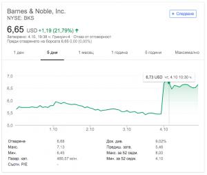 Движение на акциите на Barnes and Noble през последните дни